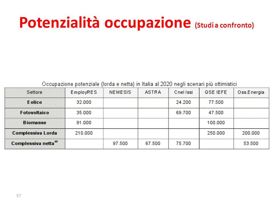 Potenzialità occupazione (Studi a confronto) 57