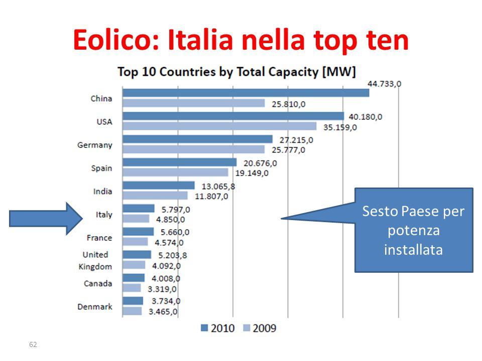 Eolico: Italia nella top ten Sesto Paese per potenza installata 62