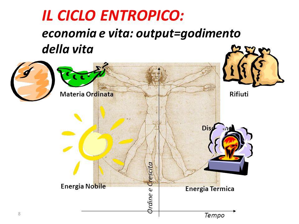 8 IL CICLO ENTROPICO: economia e vita: output=godimento della vita Tempo Ordine e Crescita RifiutiMateria Ordinata Disordine Energia Nobile Energia Termica