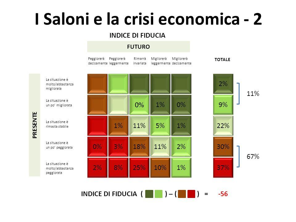 I Saloni e la crisi economica - 2 18% 1% 10% 1% 0% 1% 5% 2%11% 25%8% 3% 2% 0% 2% 22% 37% 30% 9% 11% 67% INDICE DI FIDUCIA ( ) – ( ) = -56 INDICE DI FIDUCIA FUTURO Peggiorerà decisamente Peggiorerà leggermente Rimarrà invariata Migliorerà leggermente Migliorerà decisamente TOTALE PRESENTE La situazione è molto/abbastanza migliorata La situazione è un po' migliorata La situazione è rimasta stabile La situazione è un po' peggiorata La situazione è molto/abbastanza peggiorata