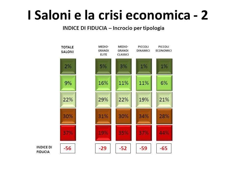 29% I Saloni e la crisi economica - 2 34%30% 31% 1%5%3% 11%16%11% 19%22% 44%35%19%37% 1%2% 21% 37% 28% 6% INDICE DI FIDUCIA INDICE DI FIDUCIA – Incrocio per tipologia TOTALE SALONI 22% -56-29-65-59-52 MEDIO- GRANDI ELITE MEDIO- GRANDI CLASSICI PICCOLI DINAMICI PICCOLI ECONOMICI