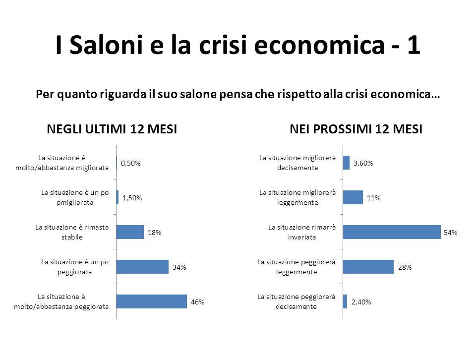 I Saloni e la crisi economica - 1 Per quanto riguarda il suo salone pensa che rispetto alla crisi economica…