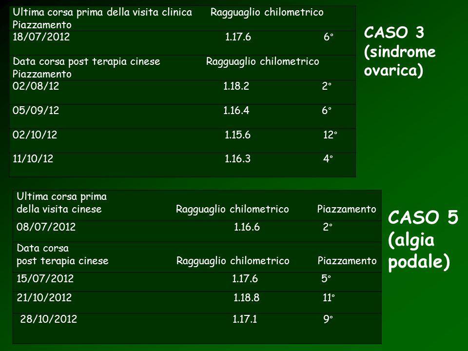 CASO 3 (sindrome ovarica) Ultima corsa prima della visita clinica Ragguaglio chilometrico Piazzamento 18/07/2012 1.17.6 6° Data corsa post terapia cin