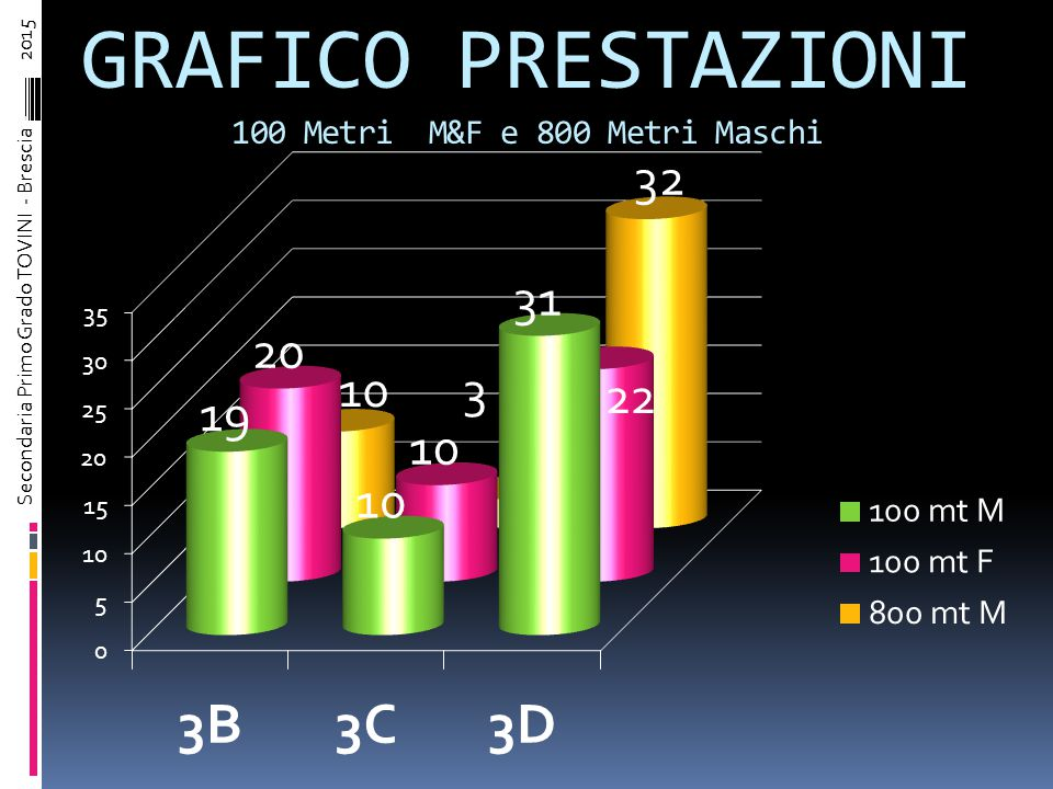 800 Metri Maschi CLASSIFICA COMPLESSIVA Ordine arrivoCognome NometempoCorsoPunti 1° Classificato LAISO MATTIA2,43,40D 9 2° Classificato AMADORI EMANUELE2,46,73D 8 3° Classificato PROSPER ALESSANDRO2,47,63D 7 4° Classificato BONDASCHI FEDERICO2,50,21B 6 5° Classificato MAGGI MATTEO3,15,27D 5 6° Classificato TOSONI ANDREA3,16,12B 4 7° Classificato LUMINI DANIELE3,16,52D 3 8° Classificato CHEN ANGELO3,50,49C 2 9° Classificato LA MALFA VITEY-----C 1 10° Classificato Secondaria Primo Grado TOVINI - Brescia – 2015