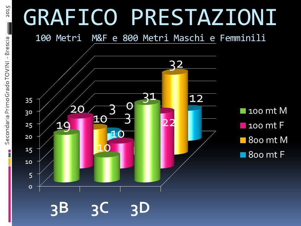 ATLETICA : ATTIVITA' SU PISTA 800 Metri Femmine CLASSIFICA COMPLESSIVA Ordine arrivoCognome NometempoCorsoPunti 1° Classificato BOLOGNINI MARINA3,29,12D 5 2° Classificato VASQUEZ MELISSA3,31,57D 4 3° Classificato BERARDI CLAUDIA3,36,02B 3 4° Classificato BALLINI VALENTINA3,38,31D 2 5° Classificato MOSCHINI ERIKA------D 1 6° Classificato 7° Classificato 8° Classificato 9° Classificato 10° Classificato Secondaria Primo Grado TOVINI - Brescia – 2015