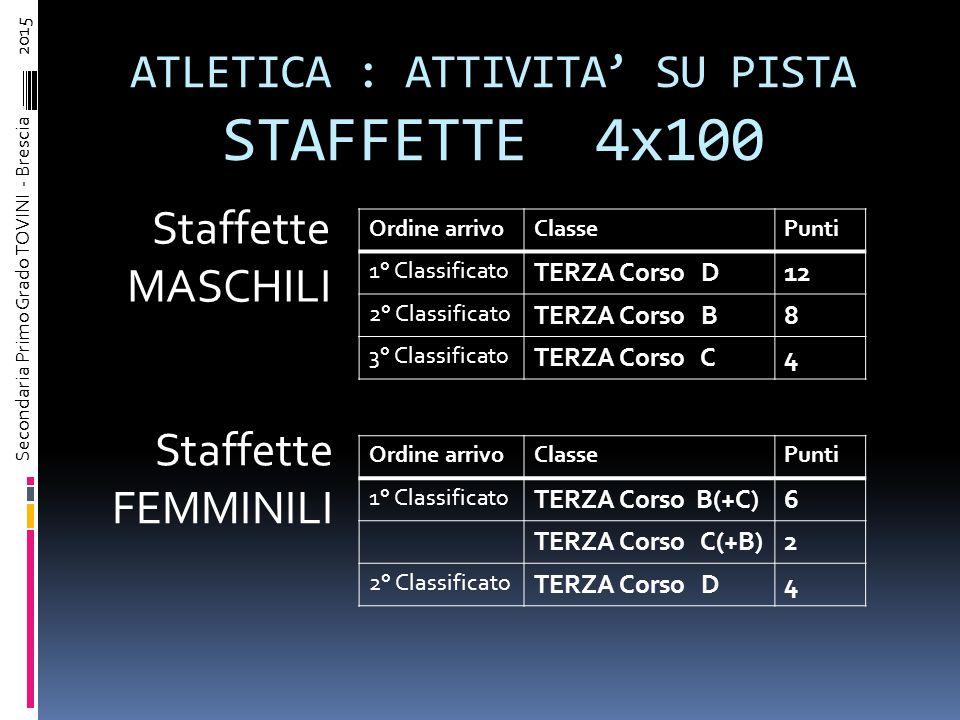GRAFICO PRESTAZIONI 100 Metri M&F e 800 Metri Maschi e Femminili Secondaria Primo Grado TOVINI - Brescia – 2015