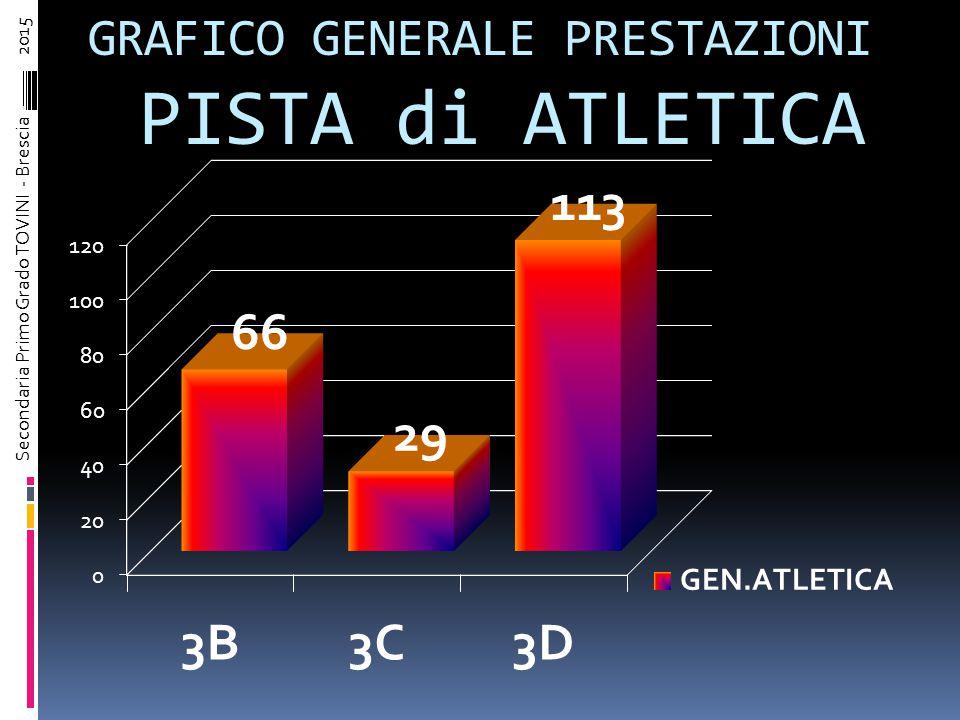 GRAFICO PRESTAZIONI 100 Metri M&F, 800 Metri M&F e Staffette M&F Secondaria Primo Grado TOVINI - Brescia – 2015