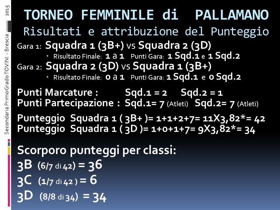 Gara 1: Squadra 1 (3B+) vs Squadra 2 (3D+)  Risultato Finale: 5 a 2 Punti Gara: 3 Sqd.1 e 0 Sqd.2 Gara 2: Squadra 2 (3D+) vs Squadra 1 (3B+)  Risultato Finale: 4 a 4 Punti Gara: 1 Sqd.1 e 1 Sqd.2 Punti Marcature : Sqd.1 = 9 Sqd.2 = 6 Punti Partecipazione : Sqd.1= 9 (Atleti) Sqd.2= 8 (Atleti) Punteggio Squadra 1 ( 3B+ )= 3+1+9+9= 22X3,82*= 84 Punteggio Squadra 2 ( 3D+ )= 0+1+6+8= 15X3,82*= 57 Scorporo punteggi per classi: 3B ( 6/9 di 84 ) = 56 3C ( 3/9 di 84 + 2/8 di 57 ) = 28+14 = 42 3D ( 6/8 di 57 ) = 43 TORNEO MASCHILE di PALLAMANO Risultati e attribuzione del Punteggio Secondaria Primo Grado TOVINI - Brescia – 2015