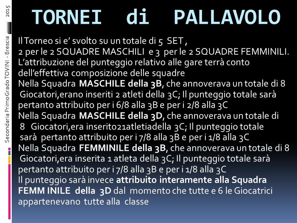 TORNEI di PALLAMANO GRAFICO Secondaria Primo Grado TOVINI - Brescia – 2015