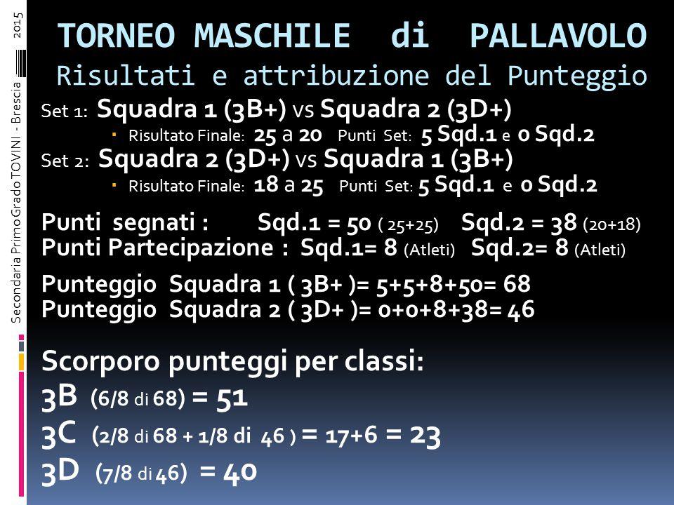 TORNEI di PALLAVOLO Il Torneo si e' svolto su un totale di 5 SET, 2 per le 2 SQUADRE MASCHILI e 3 per le 2 SQUADRE FEMMINILI. L'attribuzione del punte