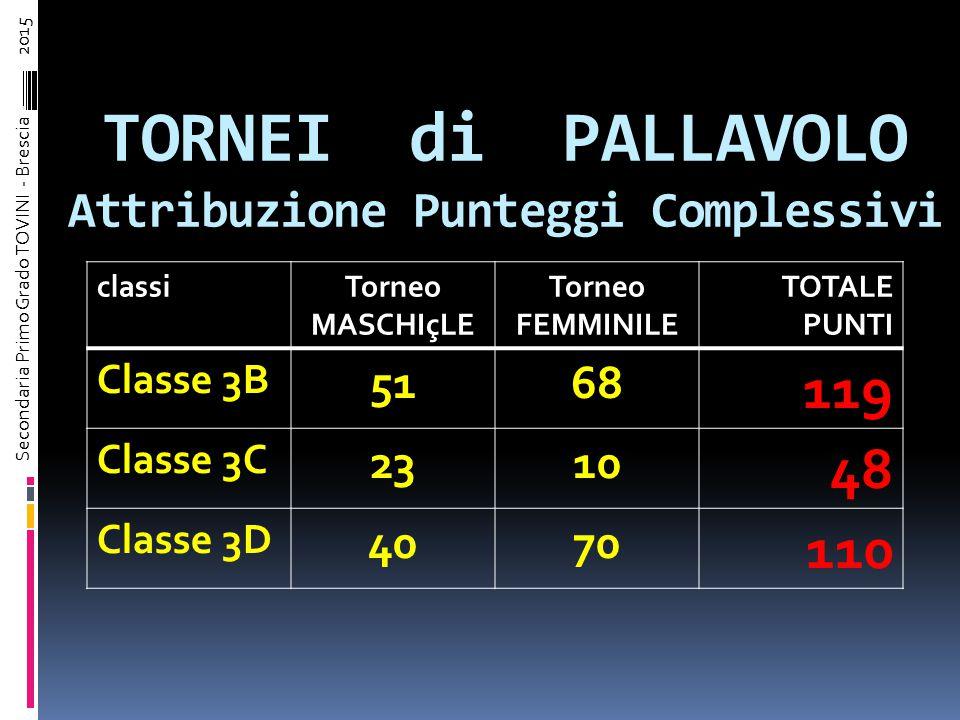 TORNEO FEMMINILE di PALLAVOLO Risultati e attribuzione del Punteggio Set 1: Squadra 1 (3B+) vs Squadra 2 (3D)  Risultato Finale Primo Set: 22 a 25 Punti Set: 0 Sqd.1 e 5 Sqd.2 Set 2: Squadra 2 (3D) vs Squadra 1 (3B+)  Risultato Finale Secondo set: 19 a 25 Punti Set: 5 Sqd.1 e 0 Sqd.2 Set 3: Squadra 2 (3B+) vs Squadra 1 (3D)  Risultato Finale Terzo Set: 16 a 14 Punti Set: 2 Sqd.1 e 1 Sqd.2 Punti segnati : Sqd.1 = 63 ( 22+25+16) Sqd.2 = 58 (25+19+14) Punti Partecipazione : Sqd.1= 8 (Atleti) Sqd.2= 6 (Atleti) Punteggio Squadra 1 ( 3B+ )= 0+5+2+8+63 = 78 Punteggio Squadra 2 ( 3D+ )= 5+0+1+6+58 = 70 Scorporo punteggi per classi: 3B ( 7/8 di 78 ) = 68 3C ( 1/8 di 78 ) = 10 3D ( 6/6 di 70 ) = 70 Secondaria Primo Grado TOVINI - Brescia – 2015
