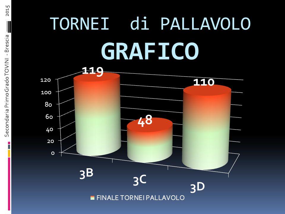 TORNEI di PALLAVOLO Attribuzione Punteggi Complessivi classiTorneo MASCHIçLE Torneo FEMMINILE TOTALE PUNTI Classe 3B 5168 119 Classe 3C 2310 48 Classe 3D 4070 110 Secondaria Primo Grado TOVINI - Brescia – 2015
