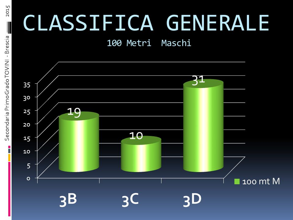 100 Metri Maschi CLASSIFICA COMPLESSIVA Ordine arrivoCognome NometempoCorsoPunti 1° ClassificatoFERRARI THOMAS14,56D10 2° ClassificatoCOMINCINI CARLO14,73B9 3° ClassificatoMAGGI MATTEO14,89D8 4° ClassificatoLAISO MATTIA14,98D7 5° ClassificatoMANELLI FEDERICO15,43C6 6° ClassificatoRAINER I MICHELE15,53B5 7° ClassificatoMACCARRONE LUCA15,98B4 8° ClassificatoNGUYEN FRANCESCO16,21C3 9° ClassificatoPROSPER ALESSANDRO16,22D2 10° ClassificatoBONDASCHI FEDERICO16,52B2 11° ClassificatoVULPIS ALBERTO17,79C2 12° ClassificatoCHEN ANGELO18,31C2 13° ClassificatoLA MALFA VITEY------C1 Secondaria Primo Grado TOVINI - Brescia – 2015