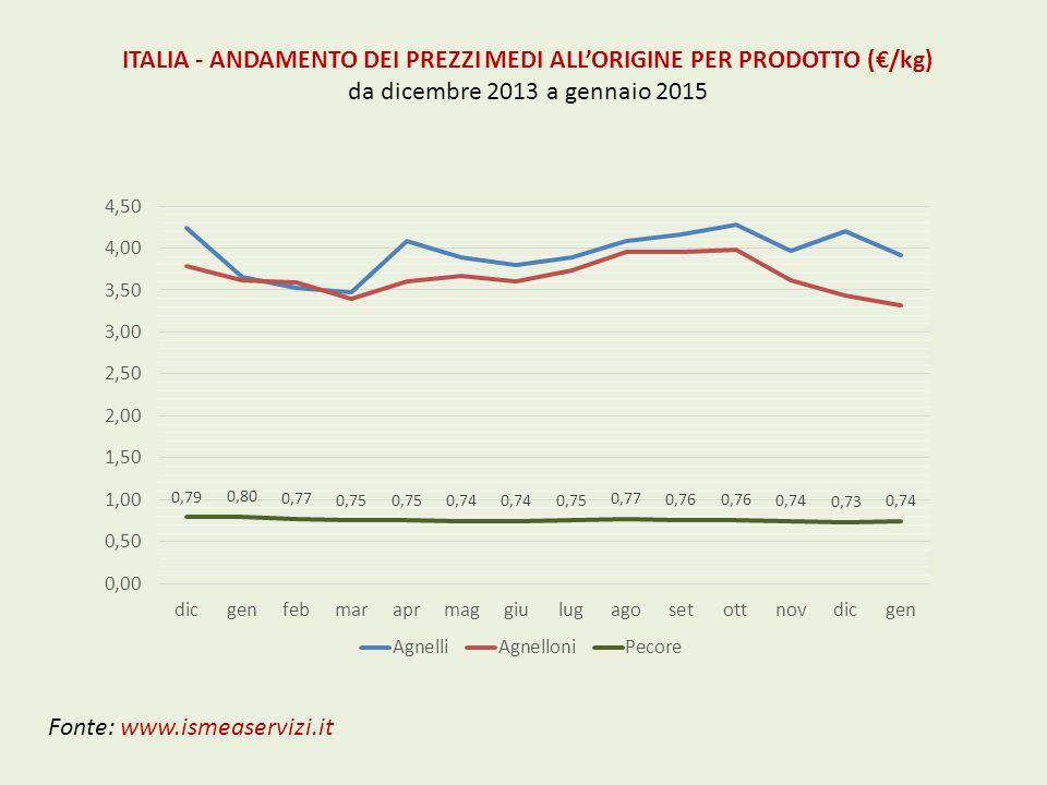 ITALIA - ANDAMENTO DEI PREZZI MEDI ALL'ORIGINE PER PRODOTTO (€/kg) da dicembre 2013 a gennaio 2015 Fonte: www.ismeaservizi.it