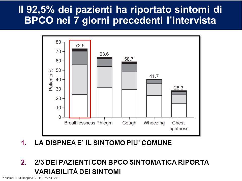 L'inalatore Genuair ® : misure di sicurezza incorporate Il 92,5% dei pazienti ha riportato sintomi di BPCO nei 7 giorni precedenti l'intervista 1.LA D