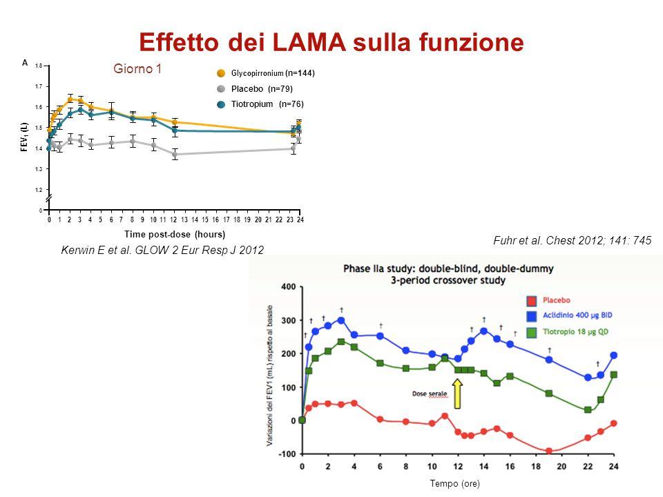 Effetto dei LAMA sulla funzione Kerwin E et al. GLOW 2 Eur Resp J 2012 Fuhr et al. Chest 2012; 141: 745 Tempo (ore)