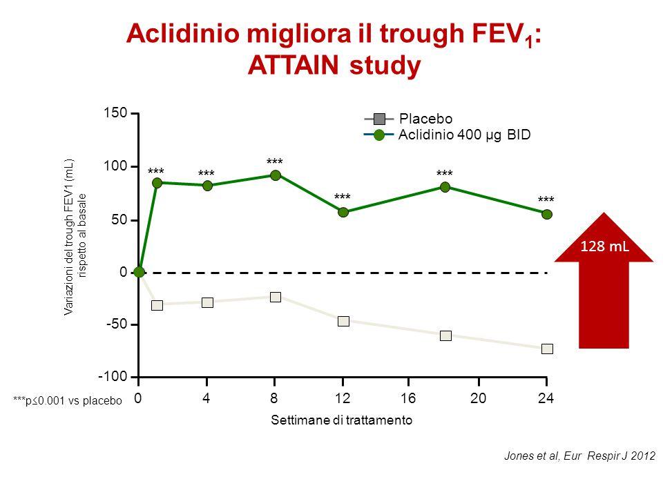*** Aclidinio migliora il trough FEV 1 : ATTAIN study 150 100 50 0 -50 -100 4241216 Settimane di trattamento 2080 Placebo Aclidinio 400 µg BID 128 mL