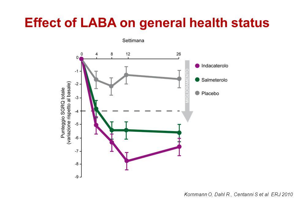 Kornmann O, Dahl R., Centanni S et al ERJ 2010 Effect of LABA on general health status