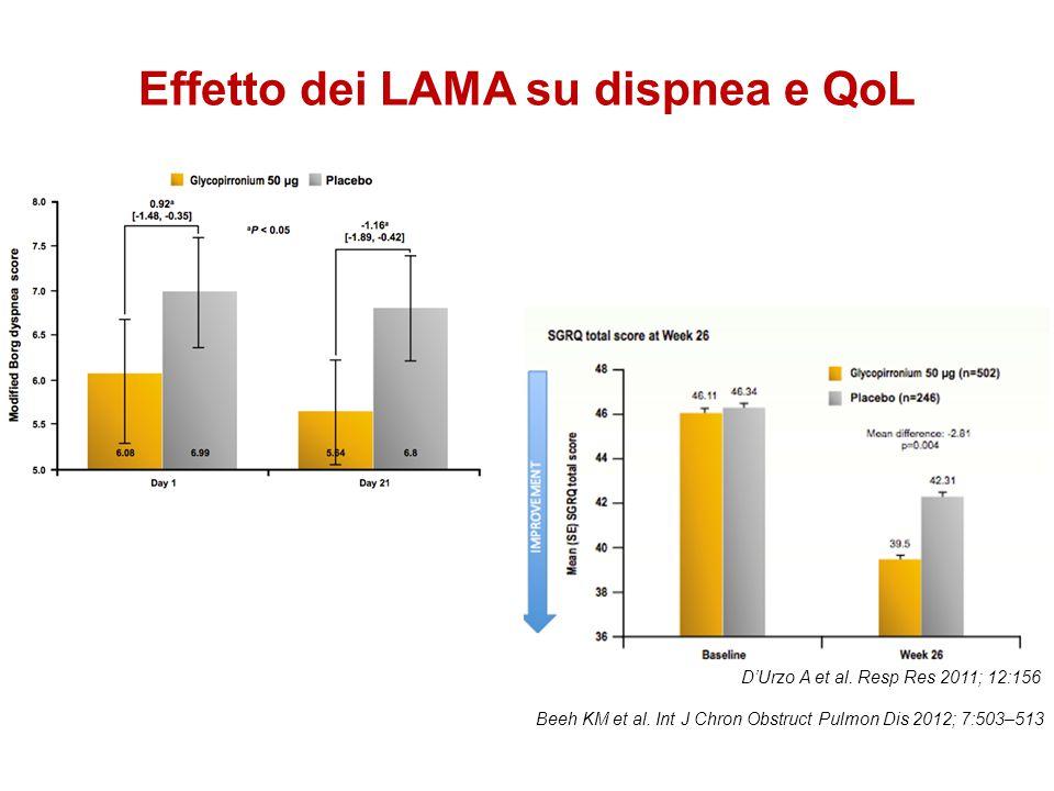 Effetto dei LAMA su dispnea e QoL Beeh KM et al. Int J Chron Obstruct Pulmon Dis 2012; 7:503–513 D'Urzo A et al. Resp Res 2011; 12:156