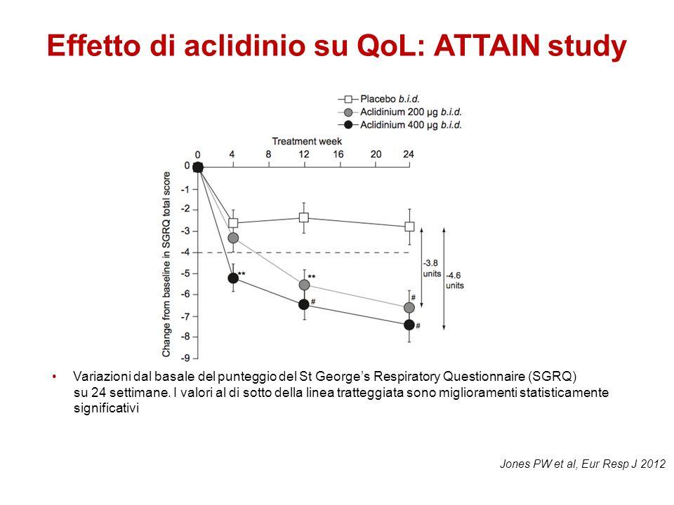 Effetto di aclidinio su QoL: ATTAIN study Variazioni dal basale del punteggio del St George's Respiratory Questionnaire (SGRQ) su 24 settimane. I valo