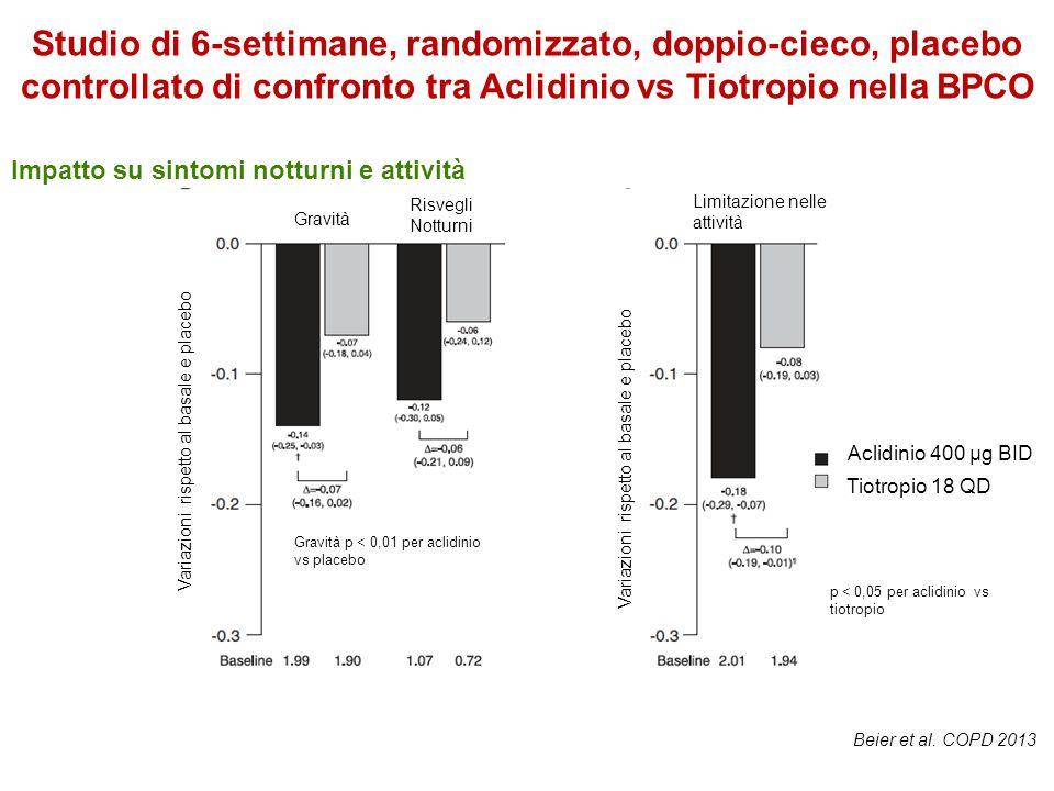 Impatto su sintomi notturni e attività Studio di 6-settimane, randomizzato, doppio-cieco, placebo controllato di confronto tra Aclidinio vs Tiotropio