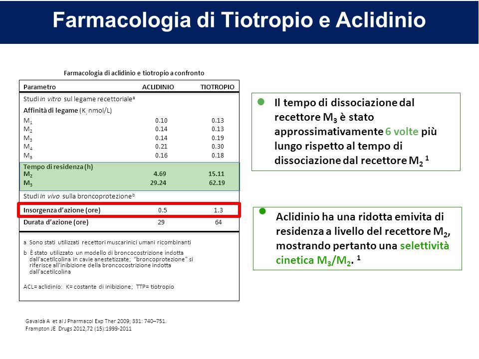 Farmacologia di Tiotropio e Aclidinio Aclidinio ha una ridotta emivita di residenza a livello del recettore M 2, mostrando pertanto una selettività ci