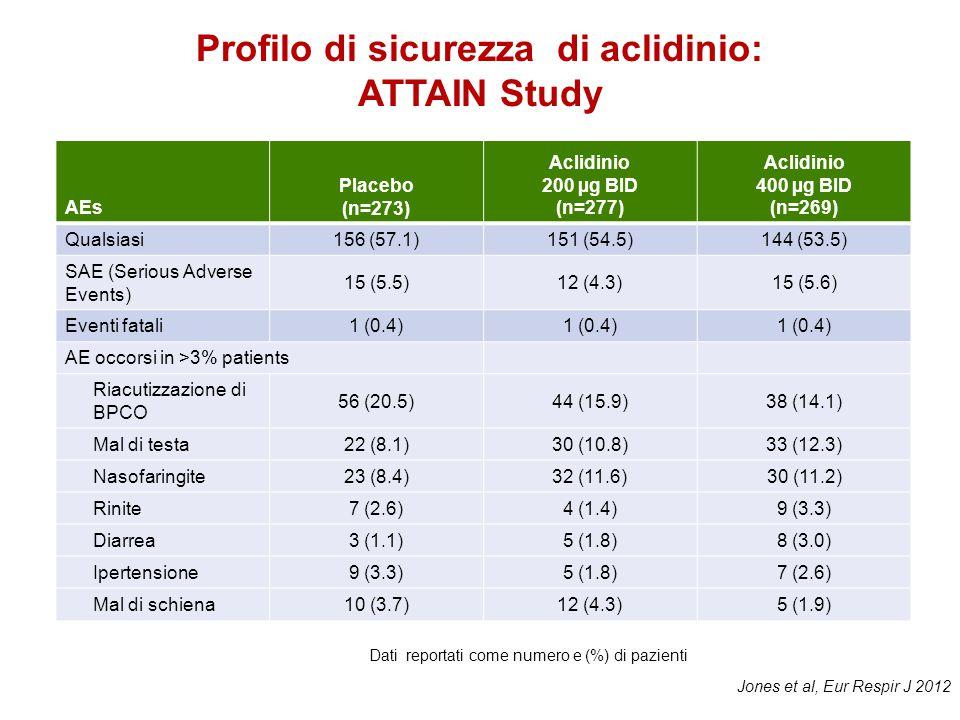 Profilo di sicurezza di aclidinio: ATTAIN Study AEs Placebo (n=273) Aclidinio 200 µg BID (n=277) Aclidinio 400 µg BID (n=269) Qualsiasi156 (57.1)151 (