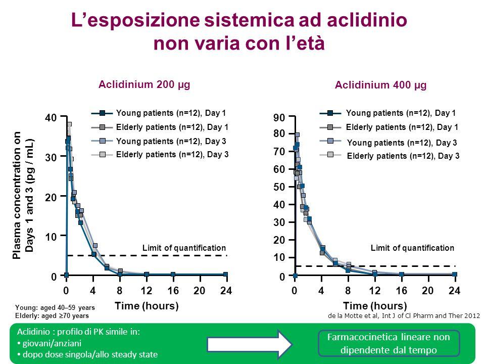 0 L'esposizione sistemica ad aclidinio non varia con l'età de la Motte et al, Int J of Cl Pharm and Ther 2012 Aclidinium 200 µg Aclidinium 400 µg 40 P