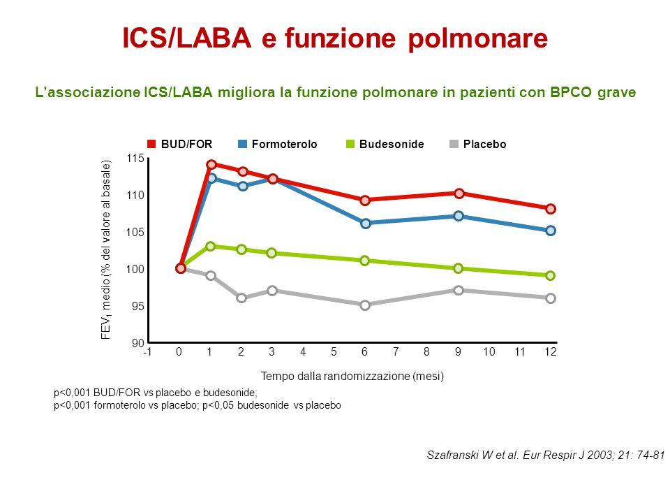 ICS/LABA e funzione polmonare Szafranski W et al. Eur Respir J 2003; 21: 74-81 90 95 100 115 FEV 1 medio (% del valore al basale) 8 BUD/FORFormoterolo