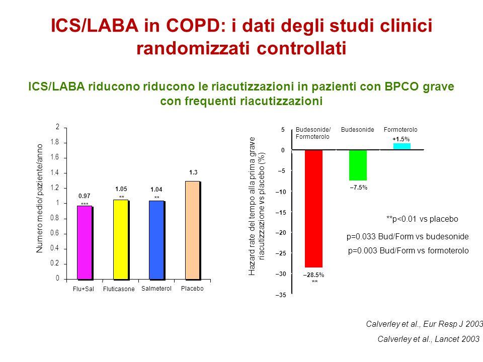 ICS/LABA in COPD: i dati degli studi clinici randomizzati controllati **p<0.01 vs placebo p=0.033 Bud/Form vs budesonide p=0.003 Bud/Form vs formotero