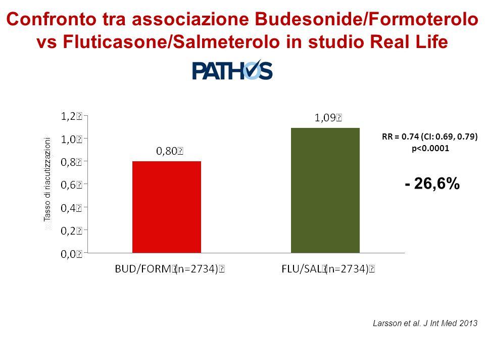 RR = 0.74 (CI: 0.69, 0.79) p<0.0001 - 26,6% Confronto tra associazione Budesonide/Formoterolo vs Fluticasone/Salmeterolo in studio Real Life Larsson e