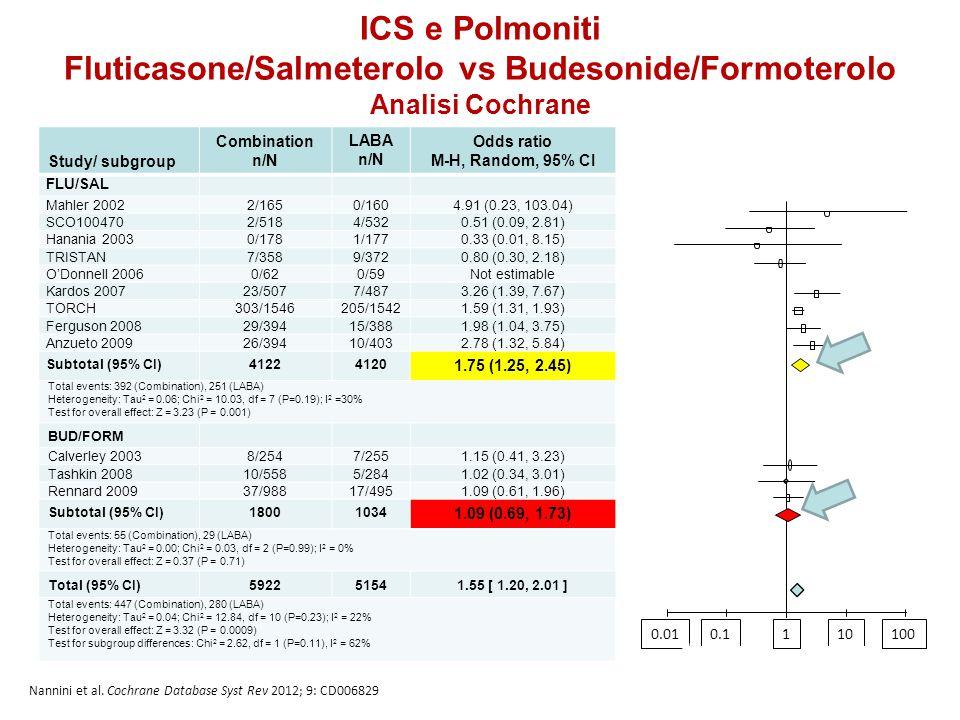 Nannini et al. Cochrane Database Syst Rev 2012; 9: CD006829 ICS e Polmoniti Fluticasone/Salmeterolo vs Budesonide/Formoterolo Analisi Cochrane Study/