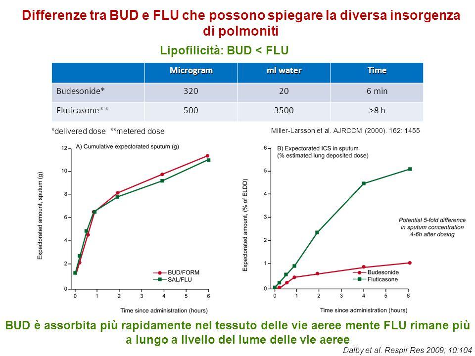 Miller-Larsson et al. AJRCCM (2000). 162: 1455 *delivered dose **metered dose Microgram ml water Time Budesonide*320206 min Fluticasone**5003500>8 h D