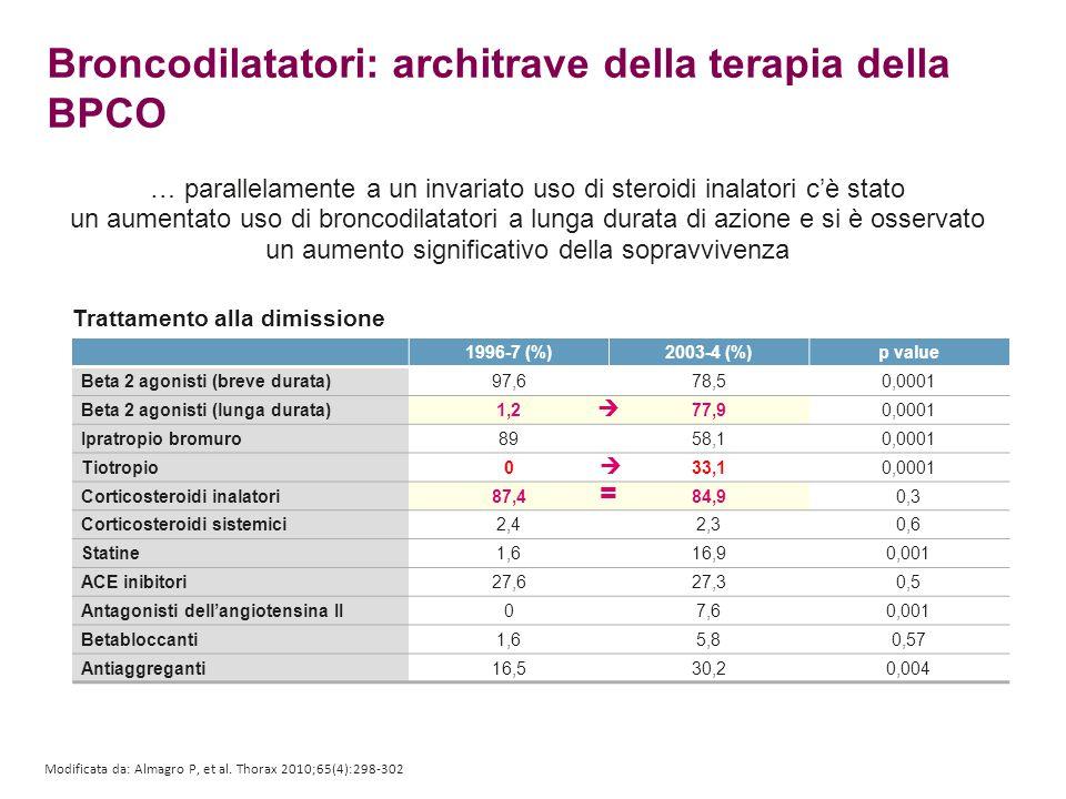 Trattamento alla dimissione Modificata da: Almagro P, et al. Thorax 2010;65(4):298-302 1996-7 (%)2003-4 (%)p value Beta 2 agonisti (breve durata)97,67