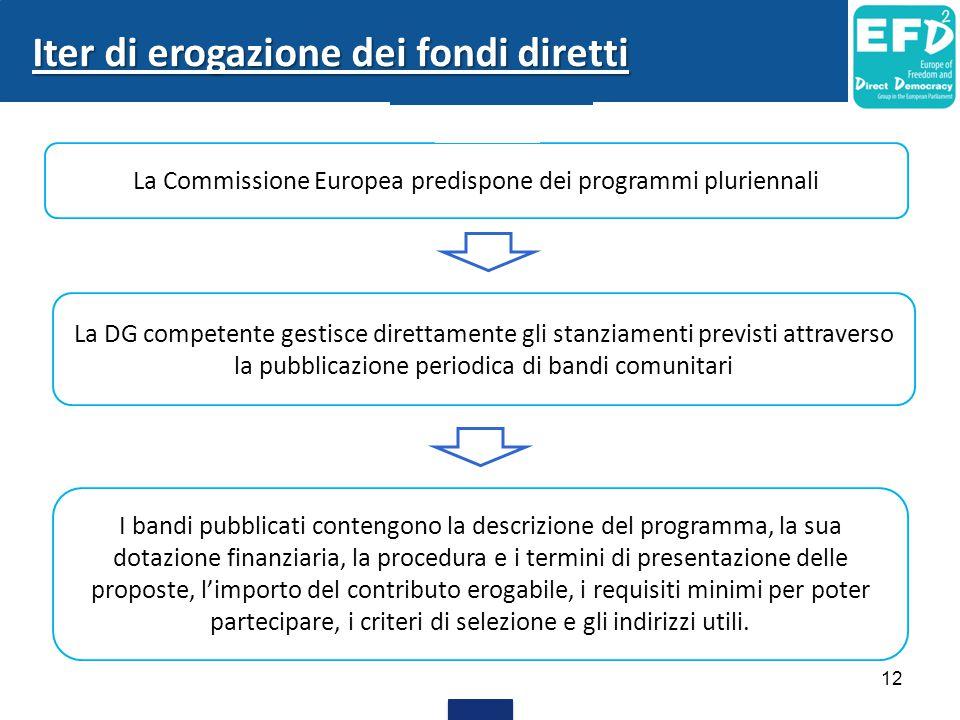 La Commissione Europea predispone dei programmi pluriennali La DG competente gestisce direttamente gli stanziamenti previsti attraverso la pubblicazio