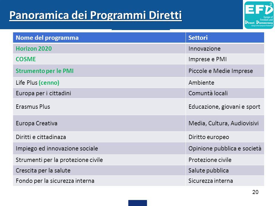 20 Nome del programmaSettori Horizon 2020Innovazione COSMEImprese e PMI Strumento per le PMIPiccole e Medie Imprese Life Plus (cenno)Ambiente Europa p