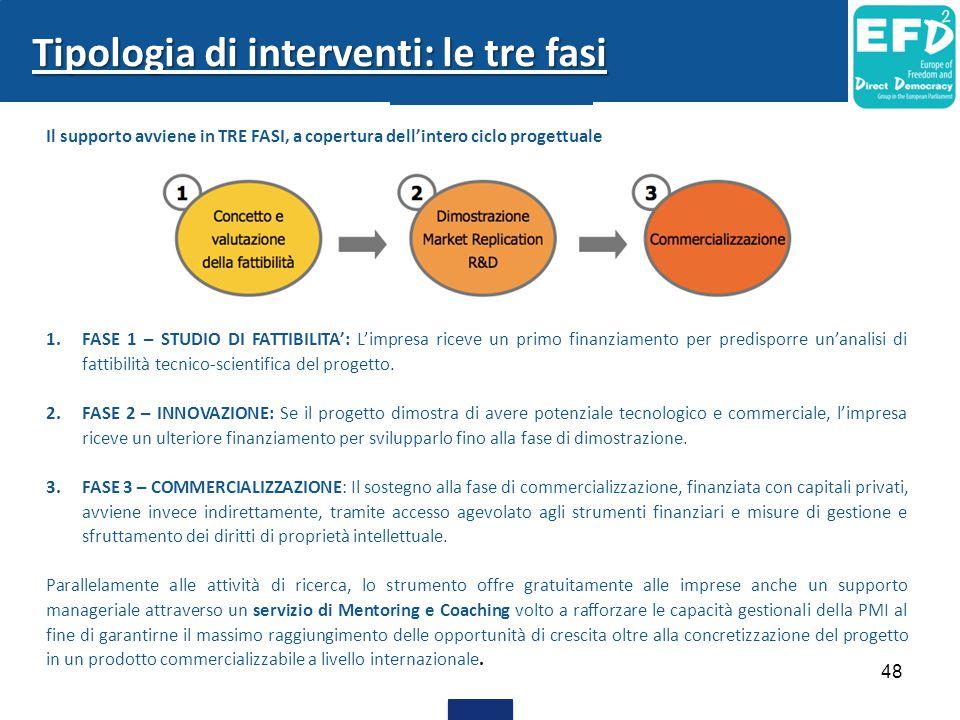 48 Tipologia di interventi: le tre fasi Il supporto avviene in TRE FASI, a copertura dell'intero ciclo progettuale 1.FASE 1 – STUDIO DI FATTIBILITA':