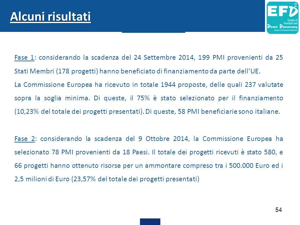 54 Alcuni risultati Fase 1: considerando la scadenza del 24 Settembre 2014, 199 PMI provenienti da 25 Stati Membri (178 progetti) hanno beneficiato di