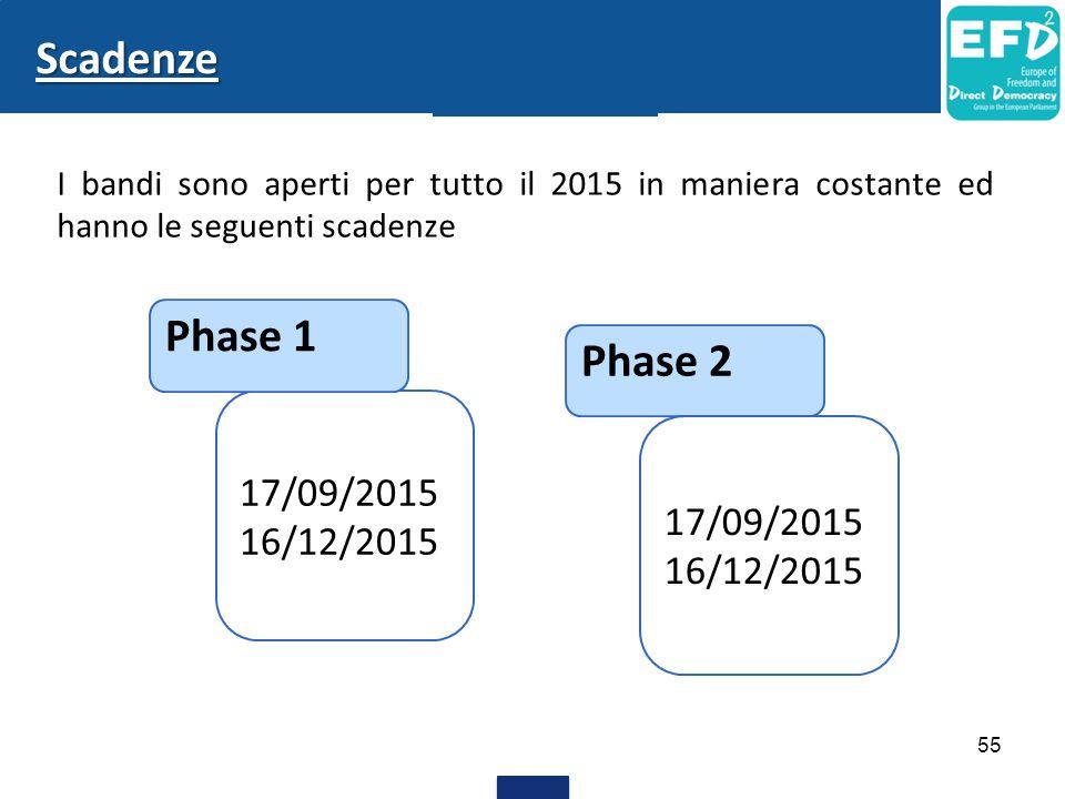 55 Scadenze I bandi sono aperti per tutto il 2015 in maniera costante ed hanno le seguenti scadenze 17/09/2015 16/12/2015 Phase 1 Phase 2 17/09/2015 1