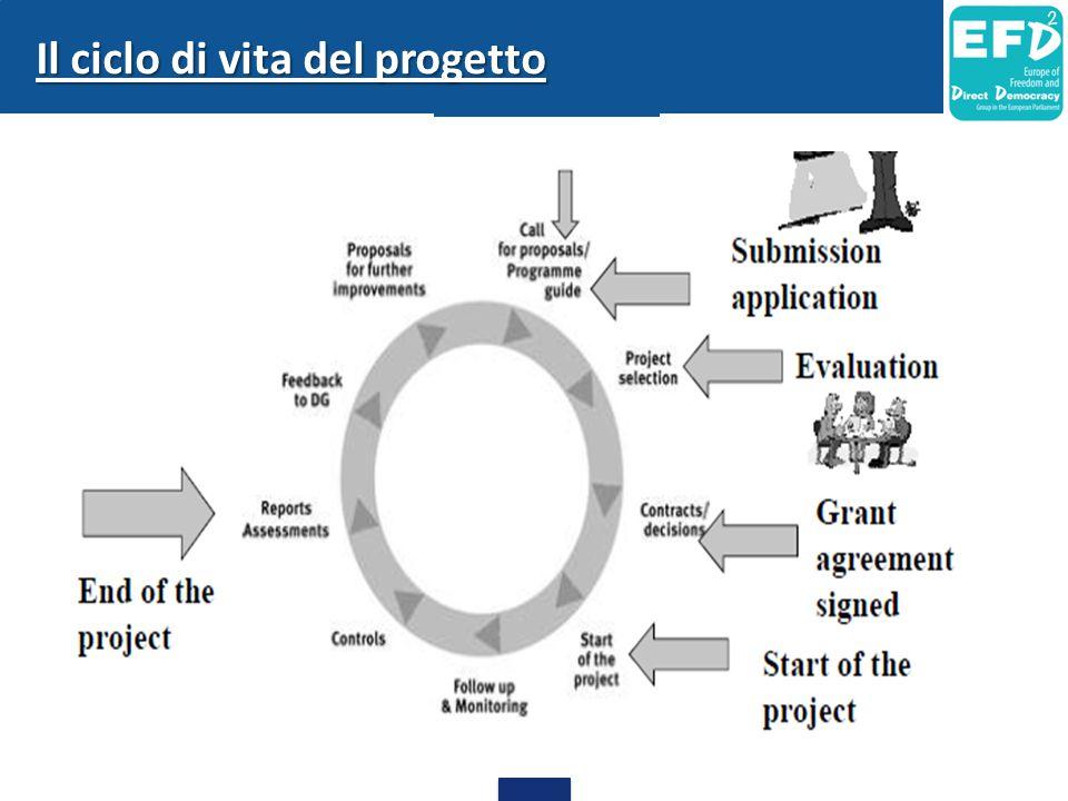 Il ciclo di vita del progetto