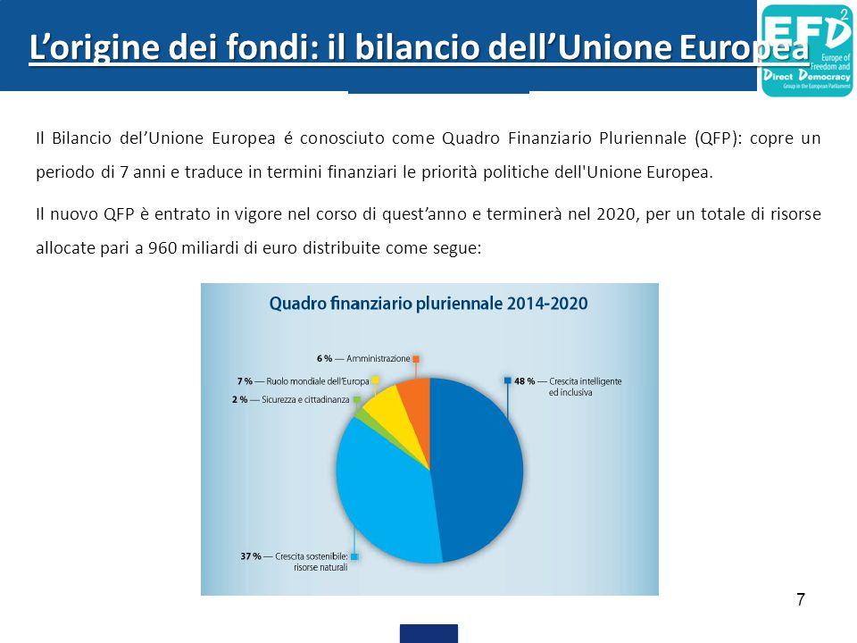 Il Bilancio del'Unione Europea é conosciuto come Quadro Finanziario Pluriennale (QFP): copre un periodo di 7 anni e traduce in termini finanziari le p