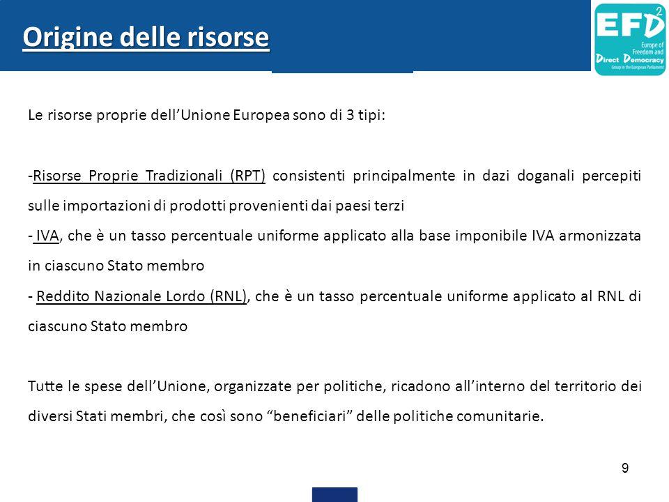 Origine delle risorse Le risorse proprie dell'Unione Europea sono di 3 tipi: -Risorse Proprie Tradizionali (RPT) consistenti principalmente in dazi do