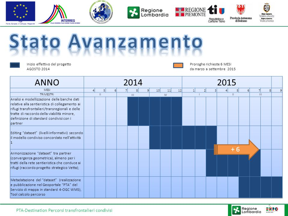 FESR Fondo Europeo di Sviluppo Regionale PTA-Destination Percorsi transfrontalieri condivisi 5 + 6 Inizio effettivo del progetto AGOSTO 2014 Proroghe richieste 6 MESI da marzo a settembre 2015