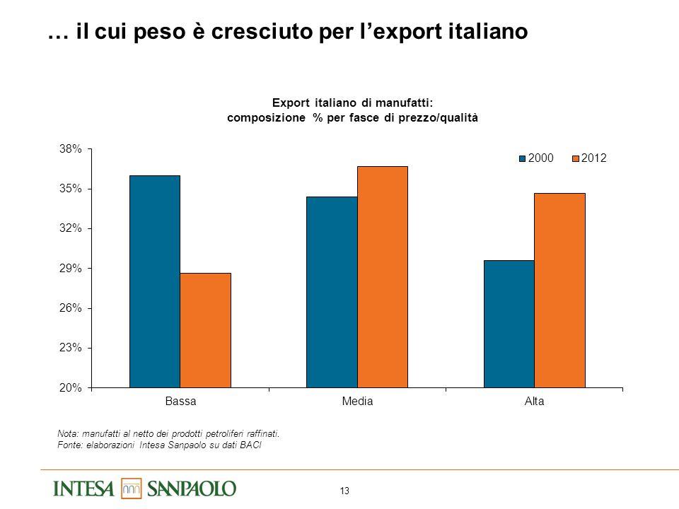 13 … il cui peso è cresciuto per l'export italiano Export italiano di manufatti: composizione % per fasce di prezzo/qualità Nota: manufatti al netto d