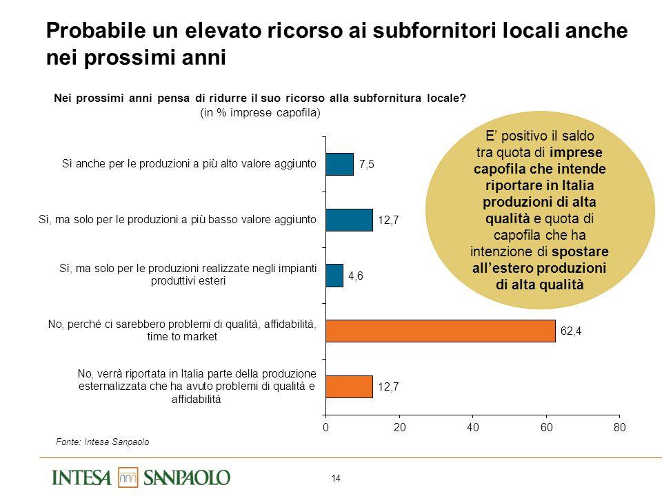 14 Probabile un elevato ricorso ai subfornitori locali anche nei prossimi anni Fonte: Intesa Sanpaolo Nei prossimi anni pensa di ridurre il suo ricors