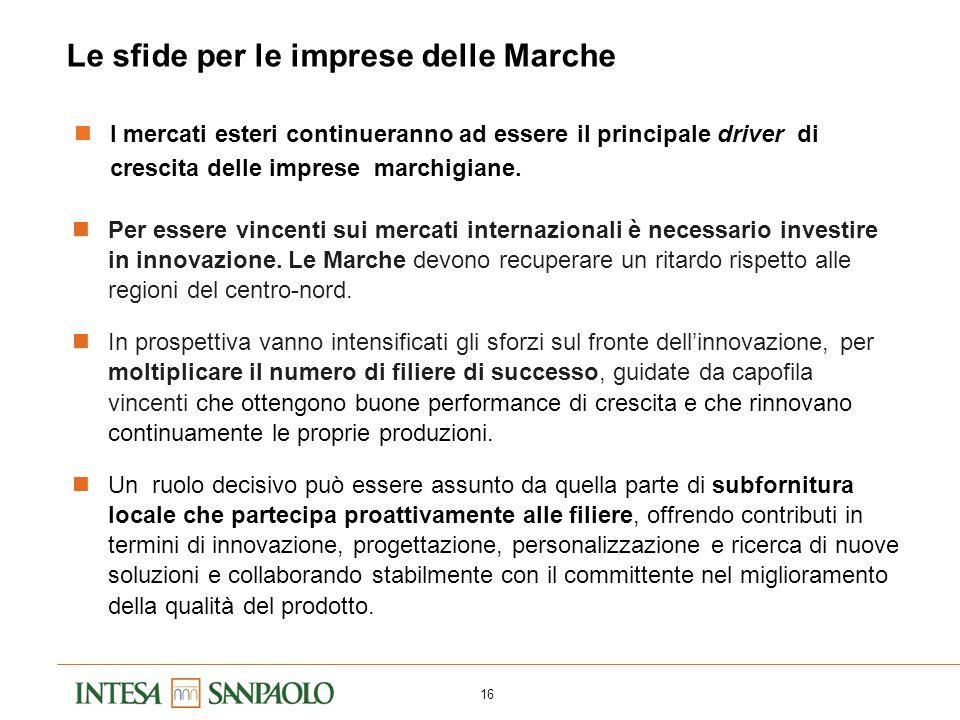 16 Le sfide per le imprese delle Marche I mercati esteri continueranno ad essere il principale driver di crescita delle imprese marchigiane. Per esser