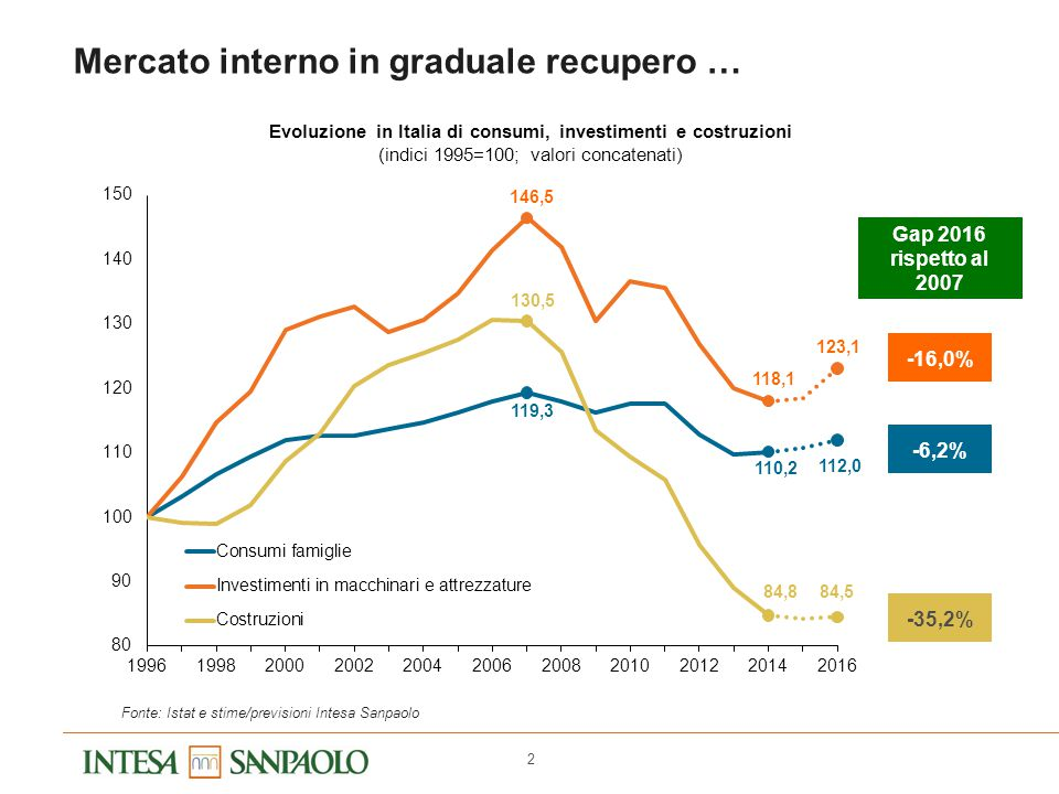 2 Mercato interno in graduale recupero … Evoluzione in Italia di consumi, investimenti e costruzioni (indici 1995=100; valori concatenati) Fonte: Ista