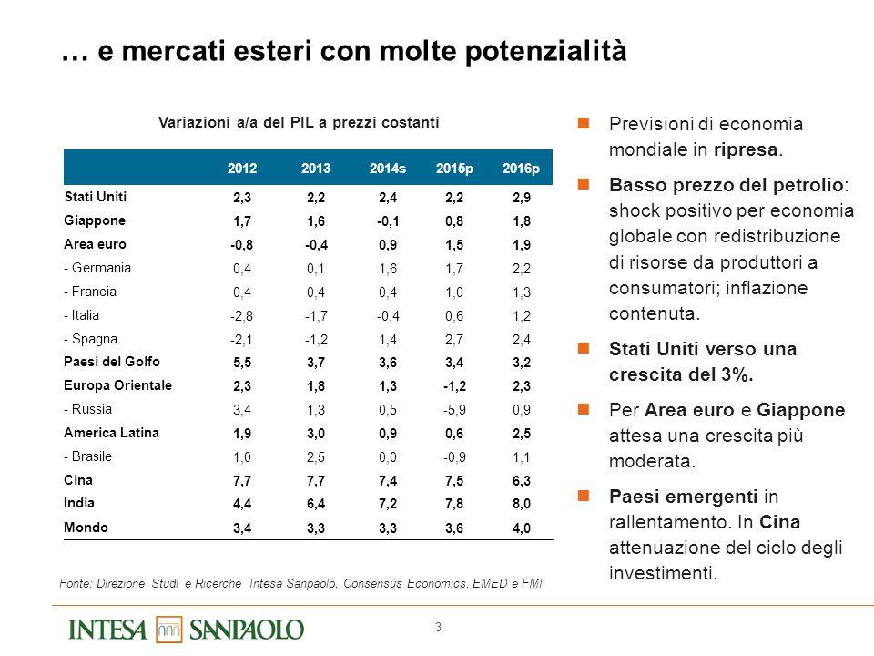 3 Fonte: Direzione Studi e Ricerche Intesa Sanpaolo, Consensus Economics, EMED e FMI Variazioni a/a del PIL a prezzi costanti 201220132014s2015p2016p