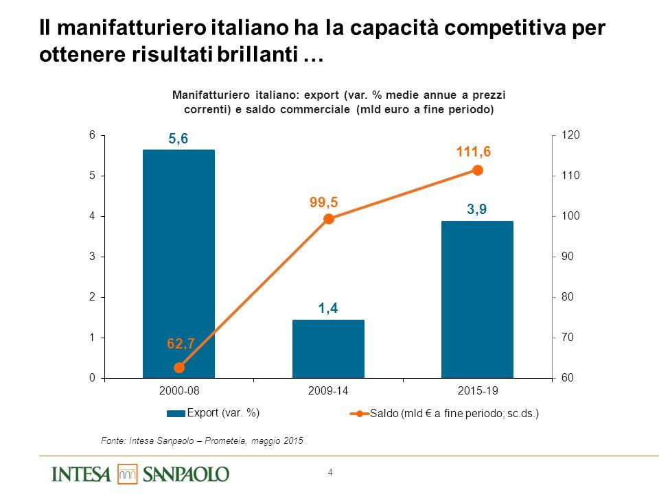 4 Il manifatturiero italiano ha la capacità competitiva per ottenere risultati brillanti … Manifatturiero italiano: export (var. % medie annue a prezz