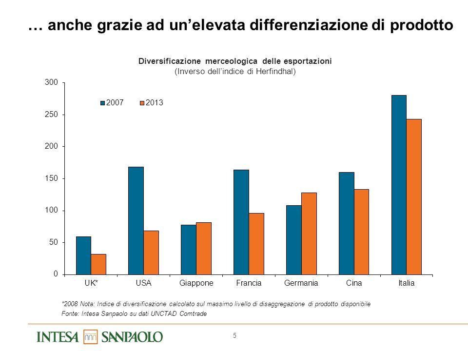 5 … anche grazie ad un'elevata differenziazione di prodotto *2008 Nota: Indice di diversificazione calcolato sul massimo livello di disaggregazione di